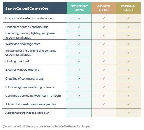Service Description Heathhouse