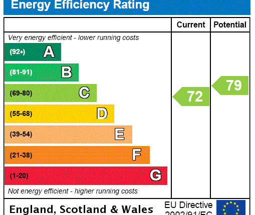 EPC Rating Graph of Victoria Terrace, Prinsted Lane, Prinsted PO10