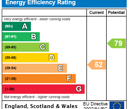 EPC Rating Graph of Perth Road, London N22