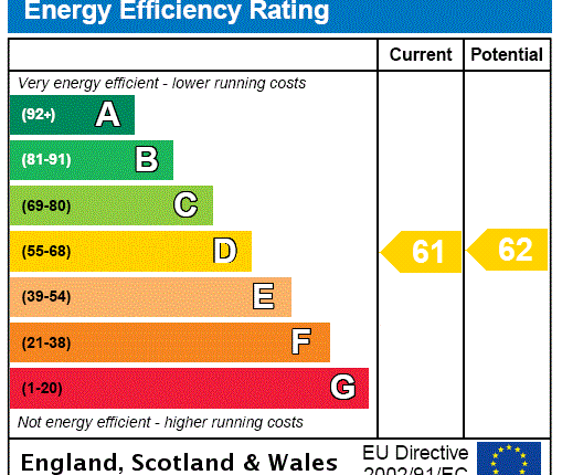 EPC Rating Graph of Eade Road, London N4