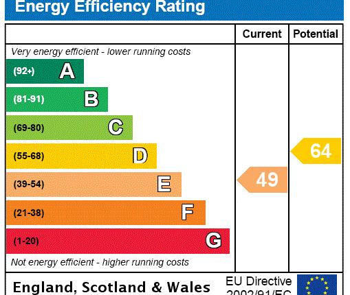 EPC Rating Graph of Bamburgh Road, Newton Hall, Durham DH1
