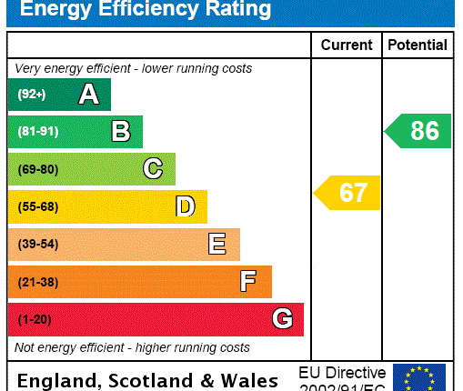 EPC Rating Graph of Sydney Road, London N8