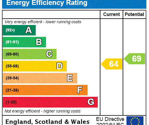 EPC Rating Graph of Falkland Road, London N8